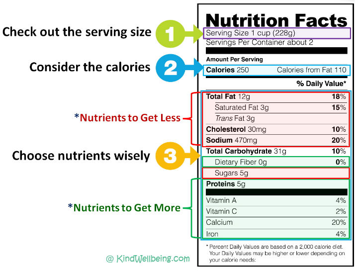 How-to-Read-a-Nutrition Label_KindWellbeing