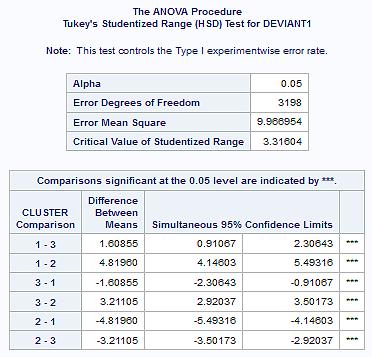 clusters_3_ANOVA_tukey